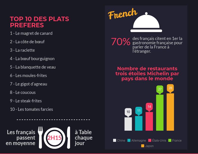 la cuisine vue par les français